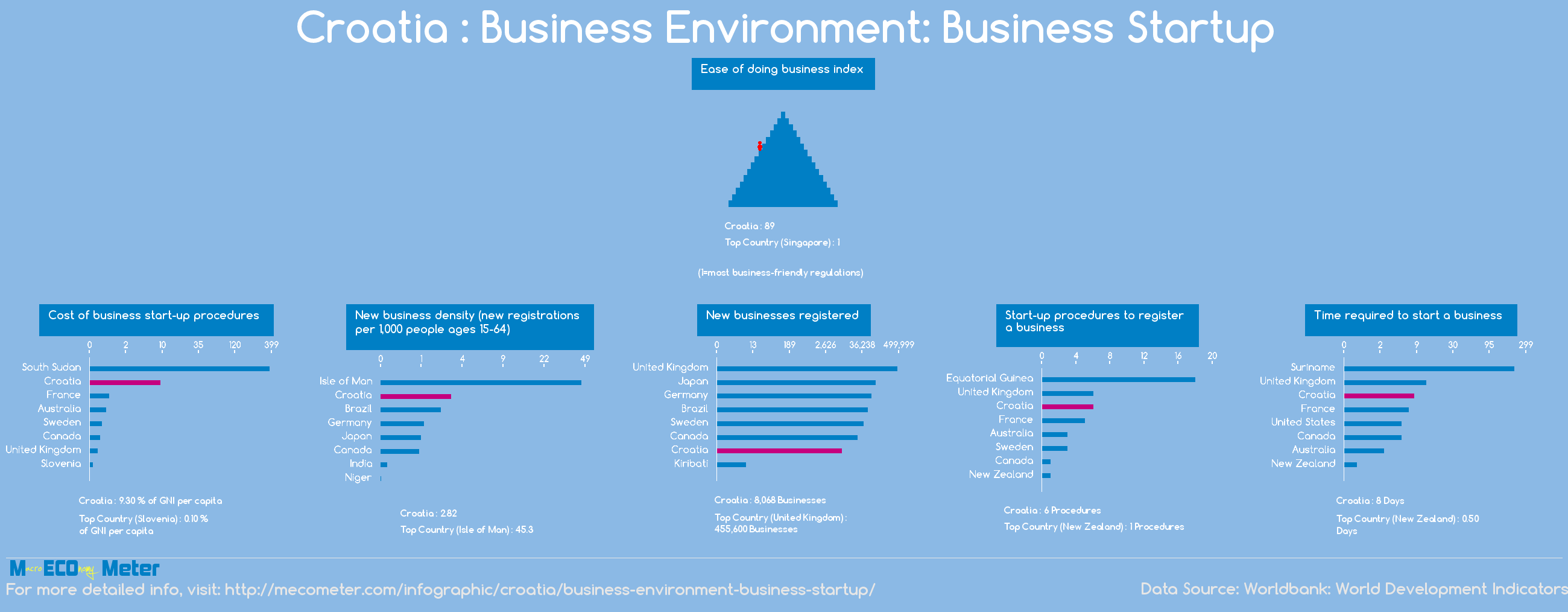 Croatia : Business Environment: Business Startup