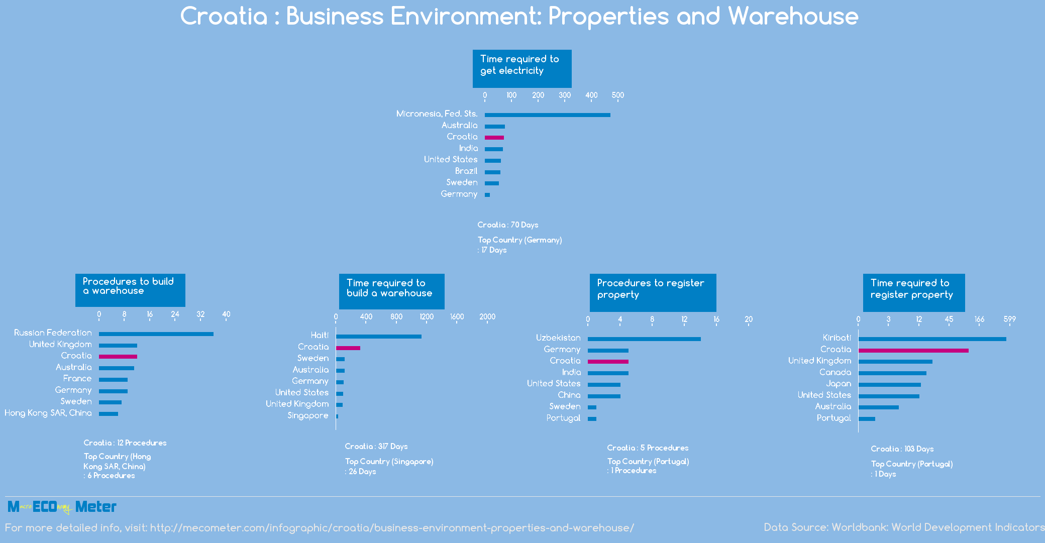 Croatia : Business Environment: Properties and Warehouse