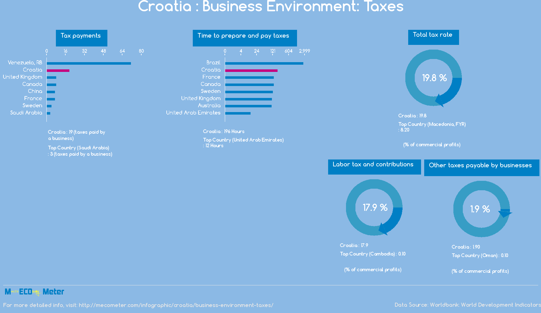 Croatia : Business Environment: Taxes