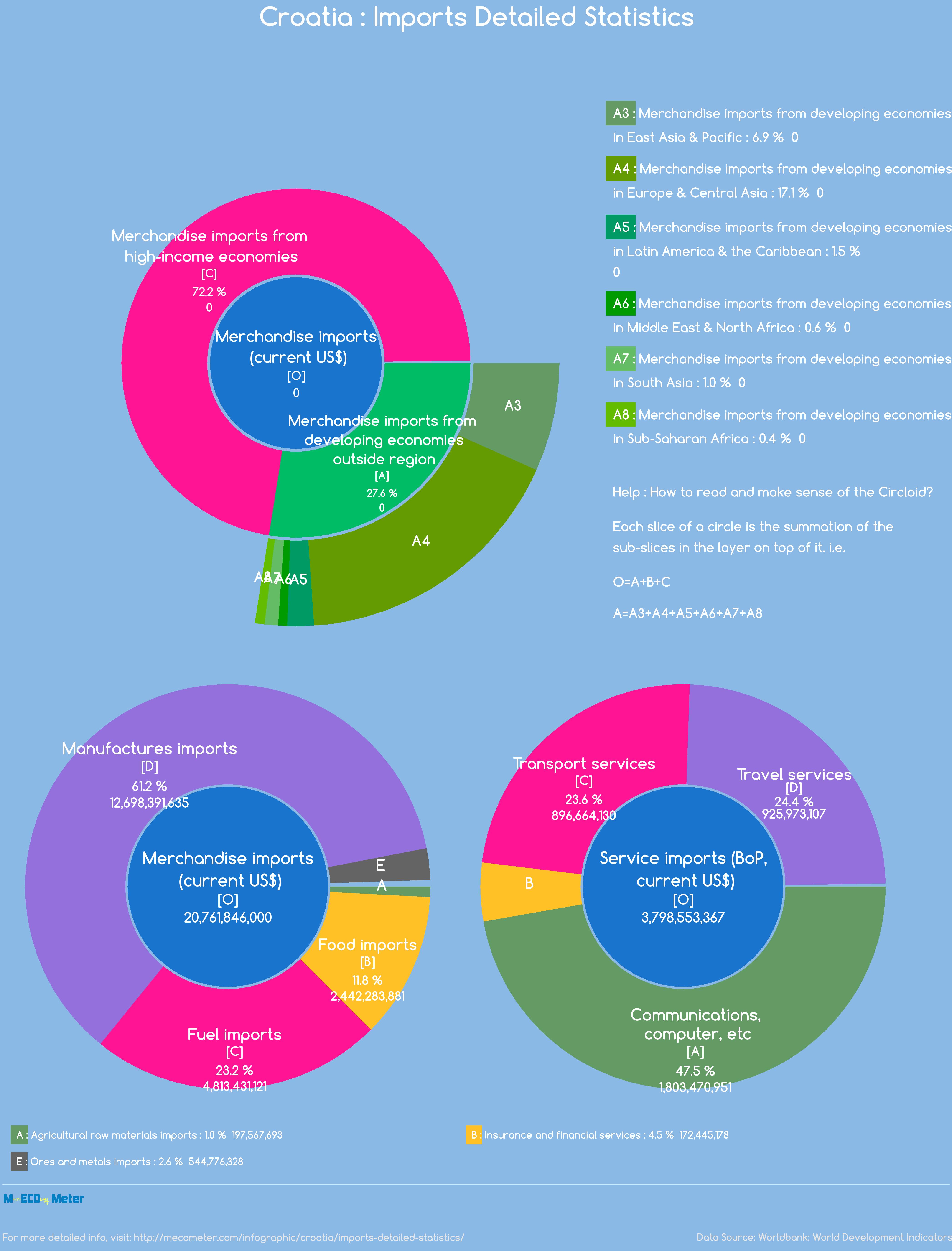 Croatia : Imports Detailed Statistics