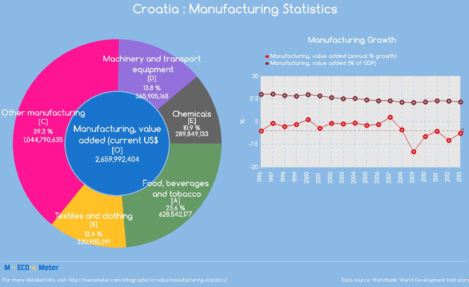 Croatia : Manufacturing Statistics