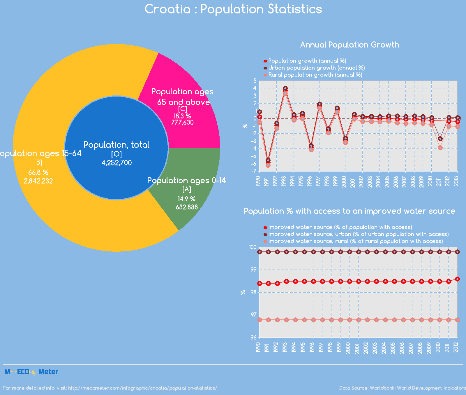Croatia : Population Statistics