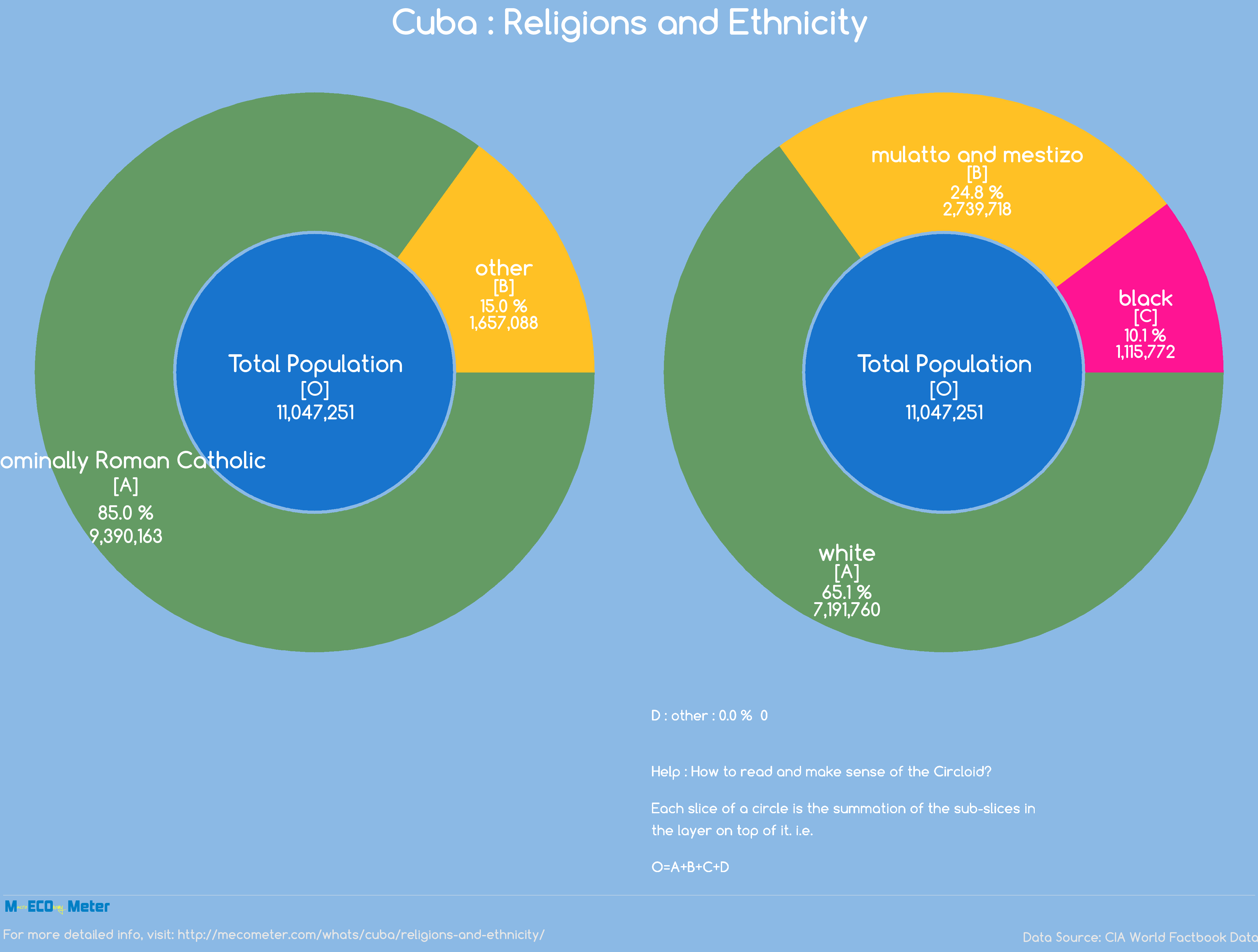 Cuba : Religions and Ethnicity