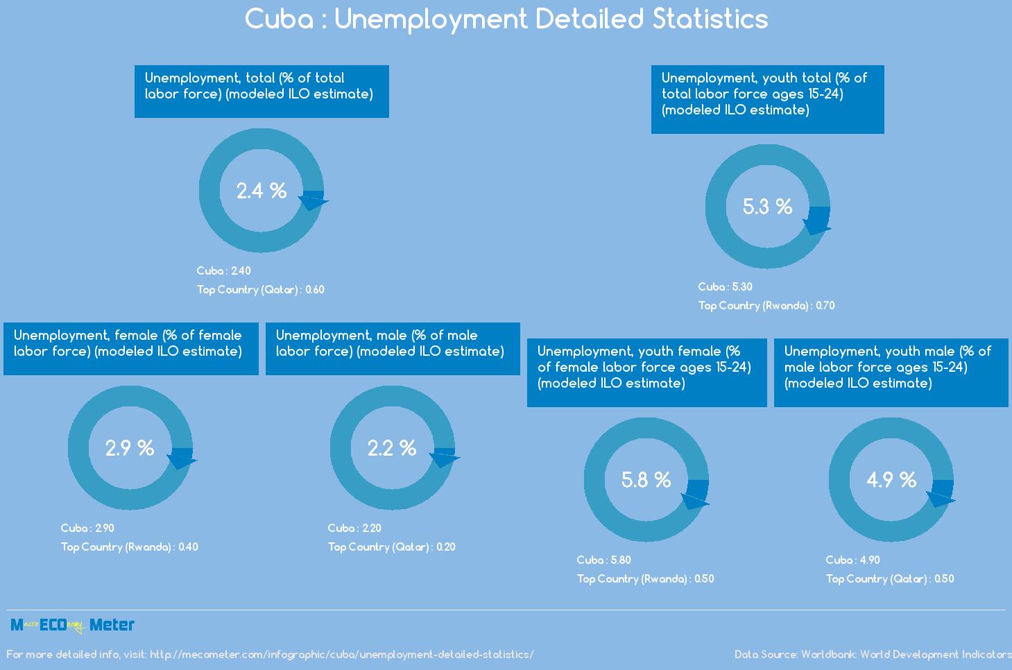 Cuba : Unemployment Detailed Statistics