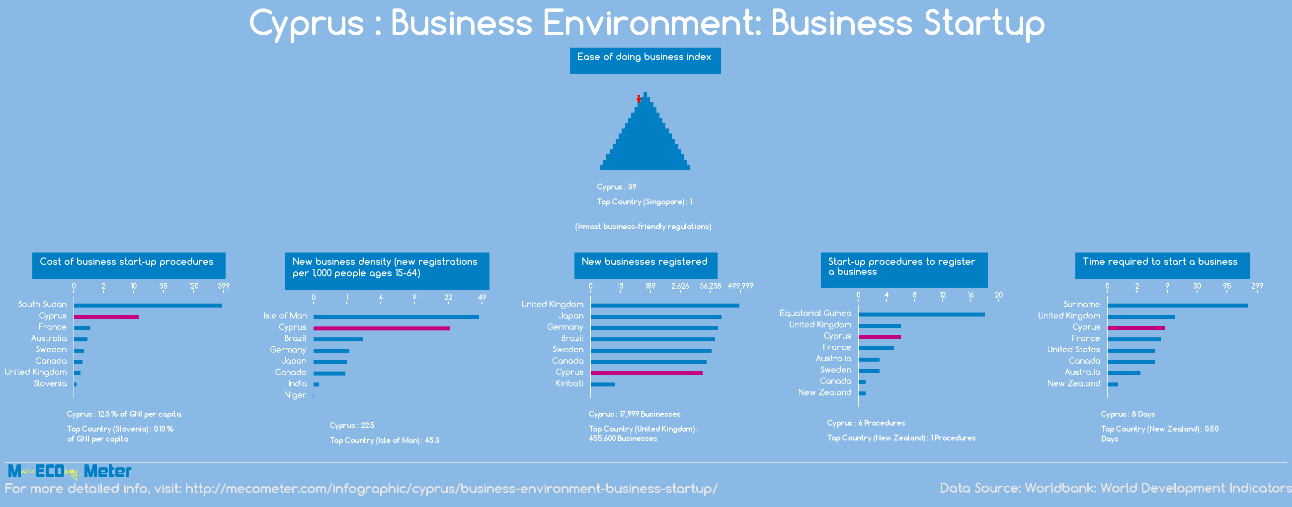 Cyprus : Business Environment: Business Startup