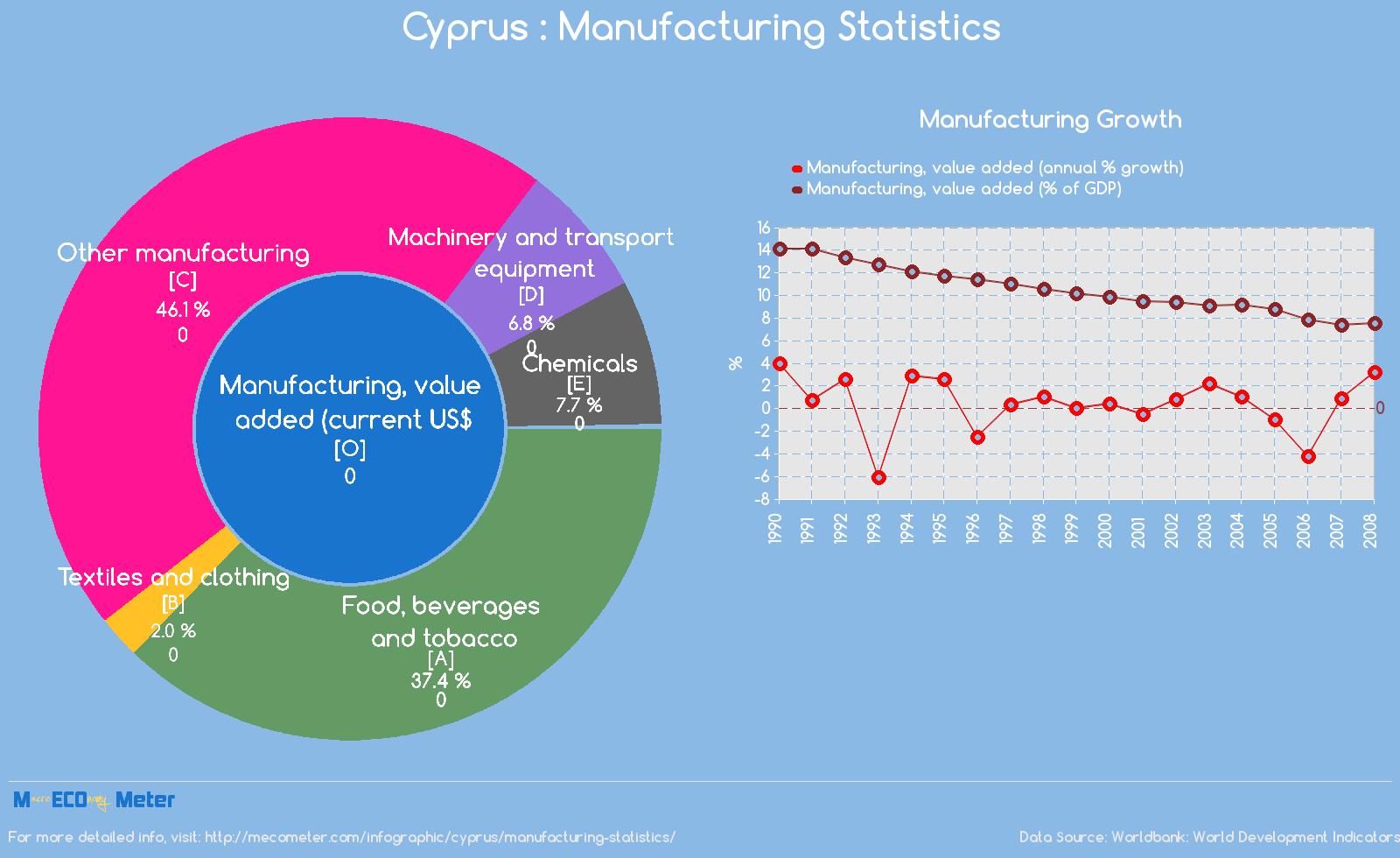 Cyprus : Manufacturing Statistics