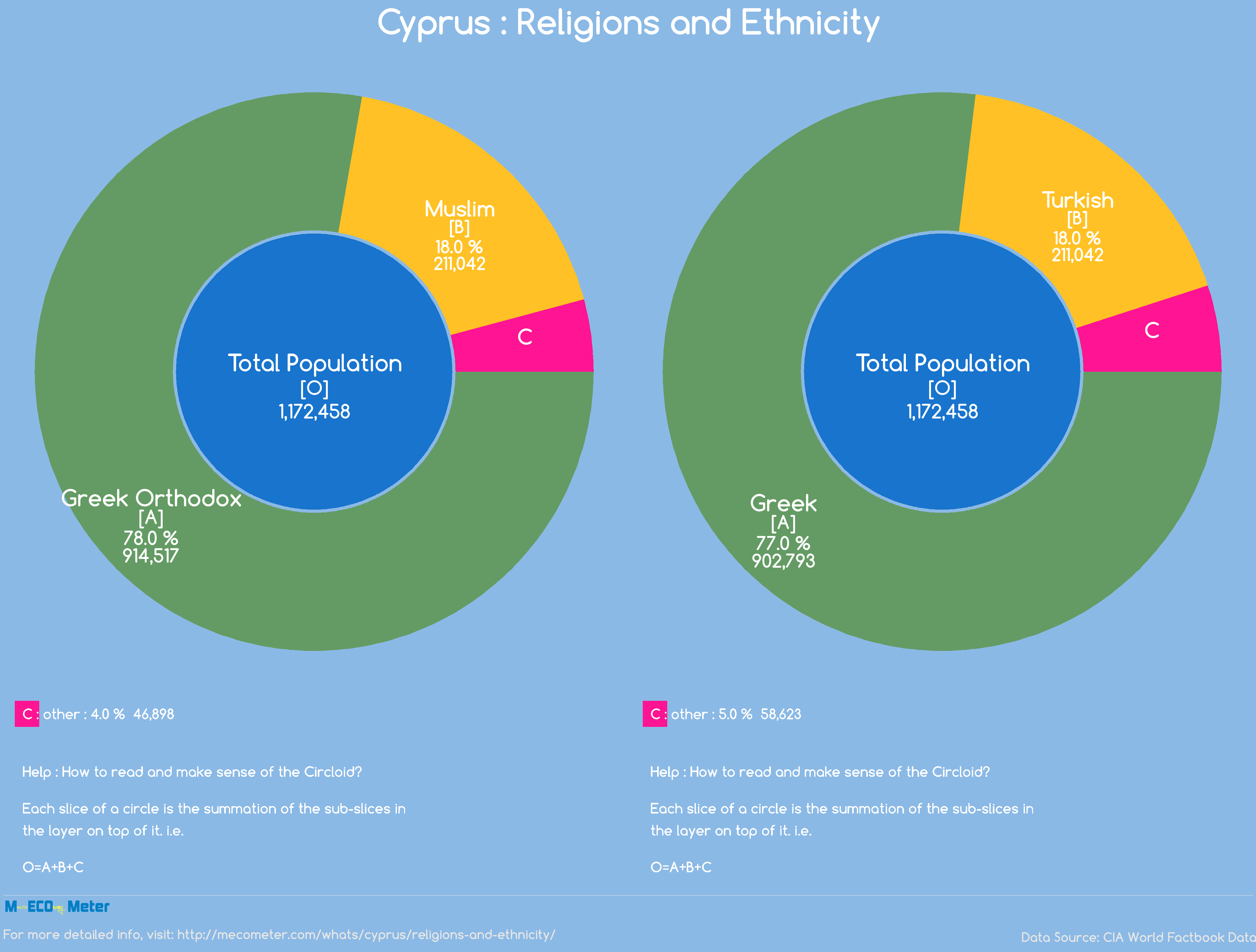 Cyprus : Religions and Ethnicity