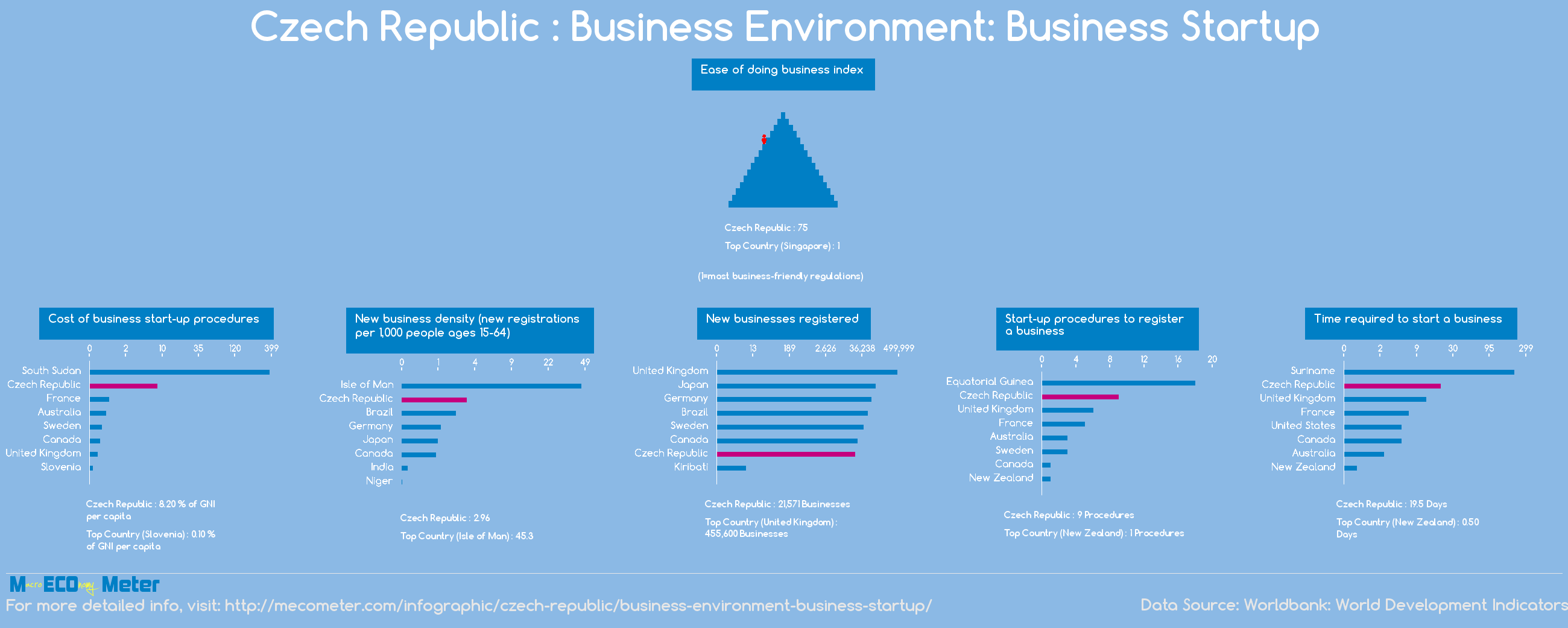 Czech Republic : Business Environment: Business Startup