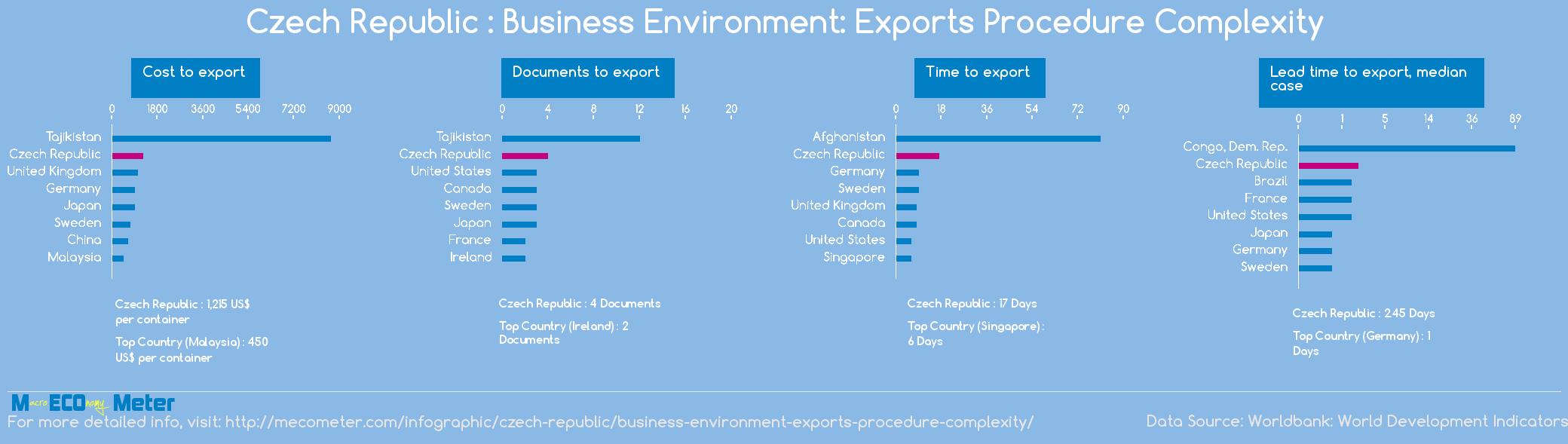 Czech Republic : Business Environment: Exports Procedure Complexity