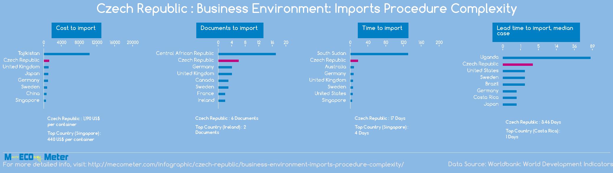 Czech Republic : Business Environment: Imports Procedure Complexity