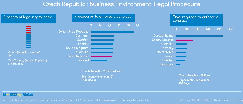 Czech Republic : Business Environment: Legal Procedure