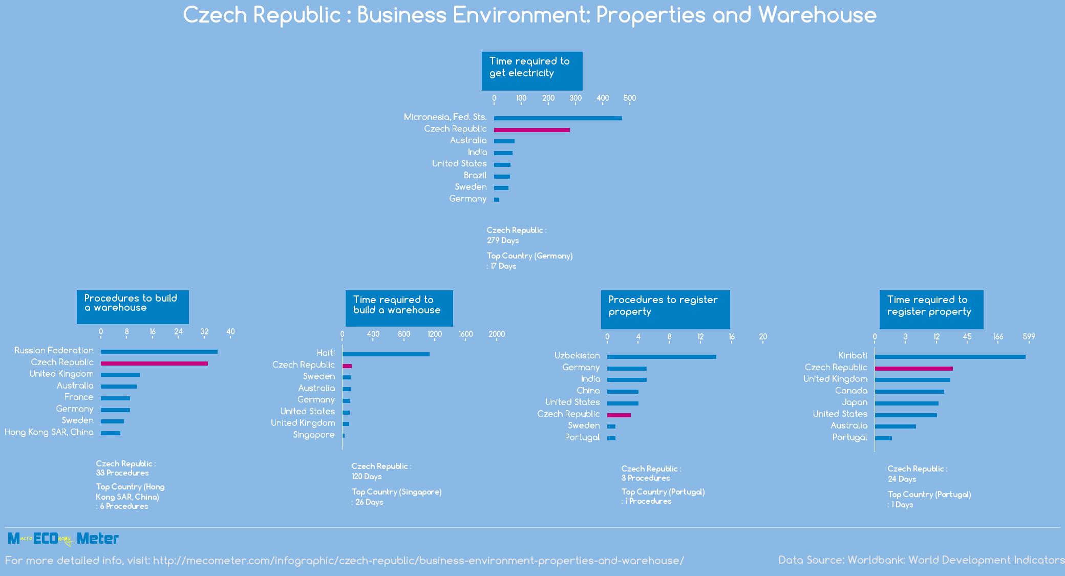 Czech Republic : Business Environment: Properties and Warehouse