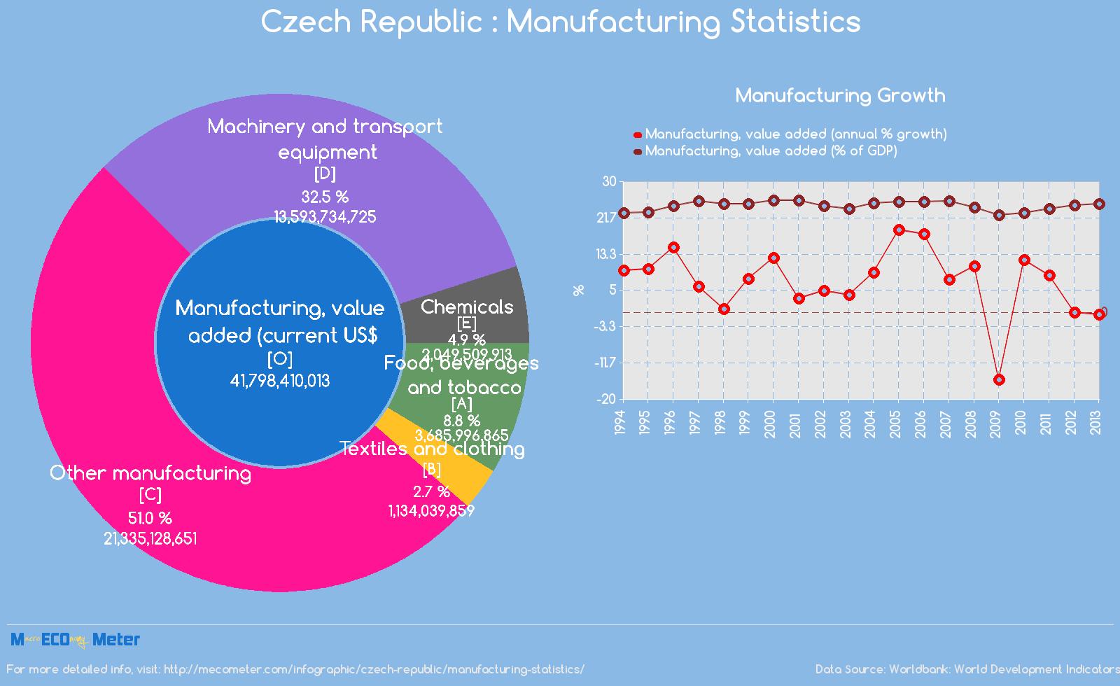 Czech Republic : Manufacturing Statistics