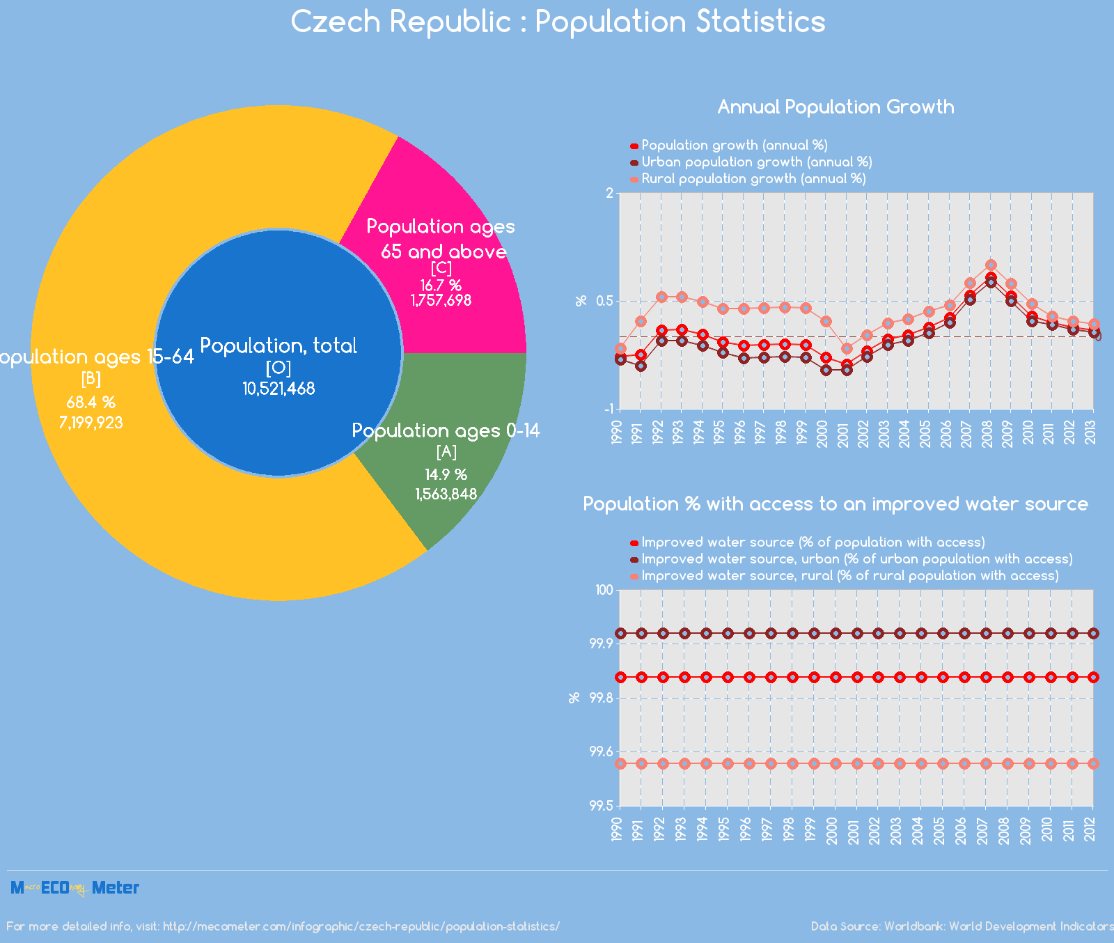 Czech Republic : Population Statistics