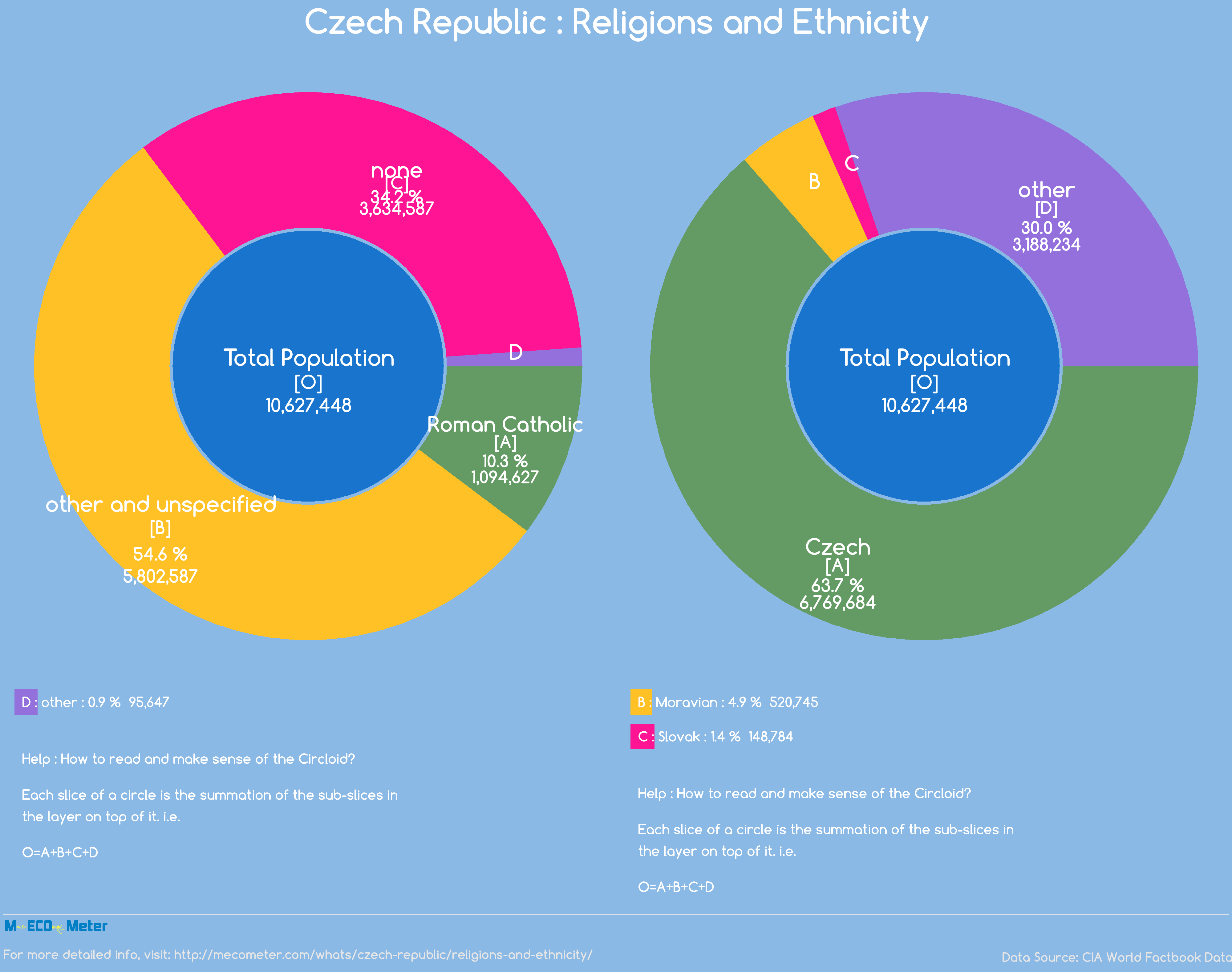 Czech Republic : Religions and Ethnicity