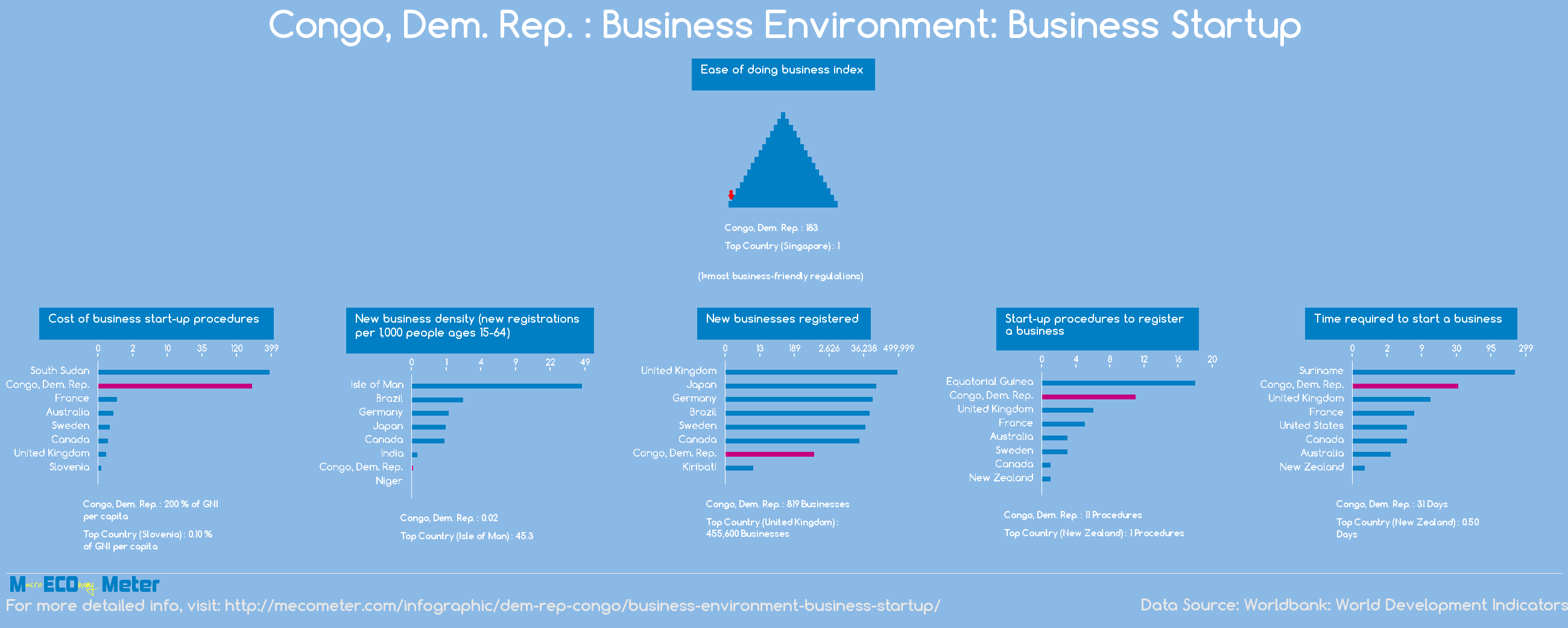 Congo, Dem. Rep. : Business Environment: Business Startup