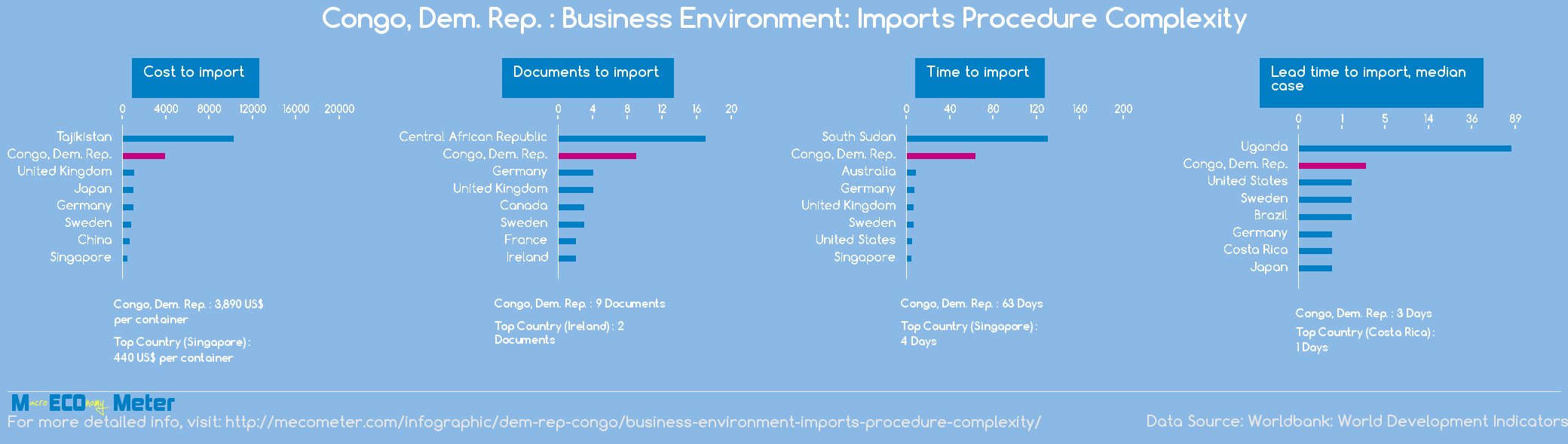 Congo, Dem. Rep. : Business Environment: Imports Procedure Complexity
