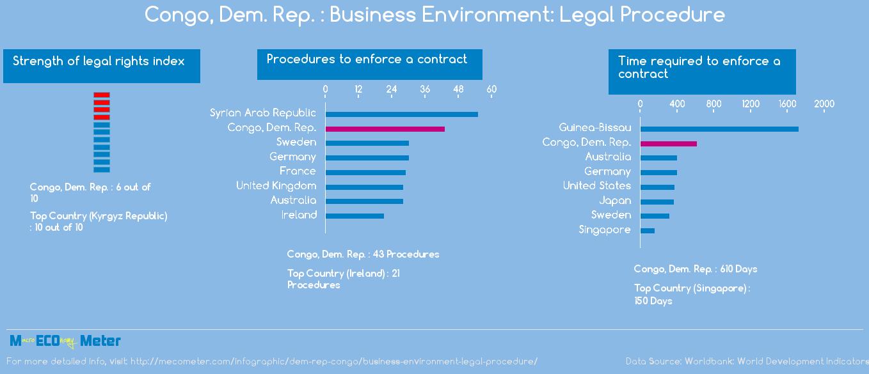 Congo, Dem. Rep. : Business Environment: Legal Procedure