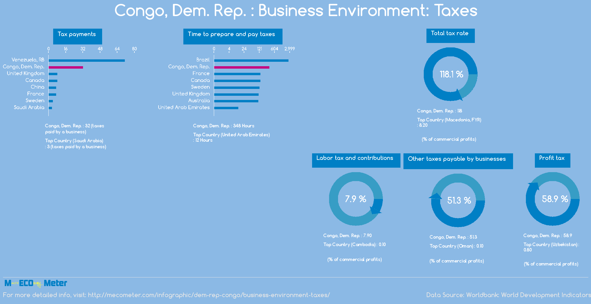 Congo, Dem. Rep. : Business Environment: Taxes