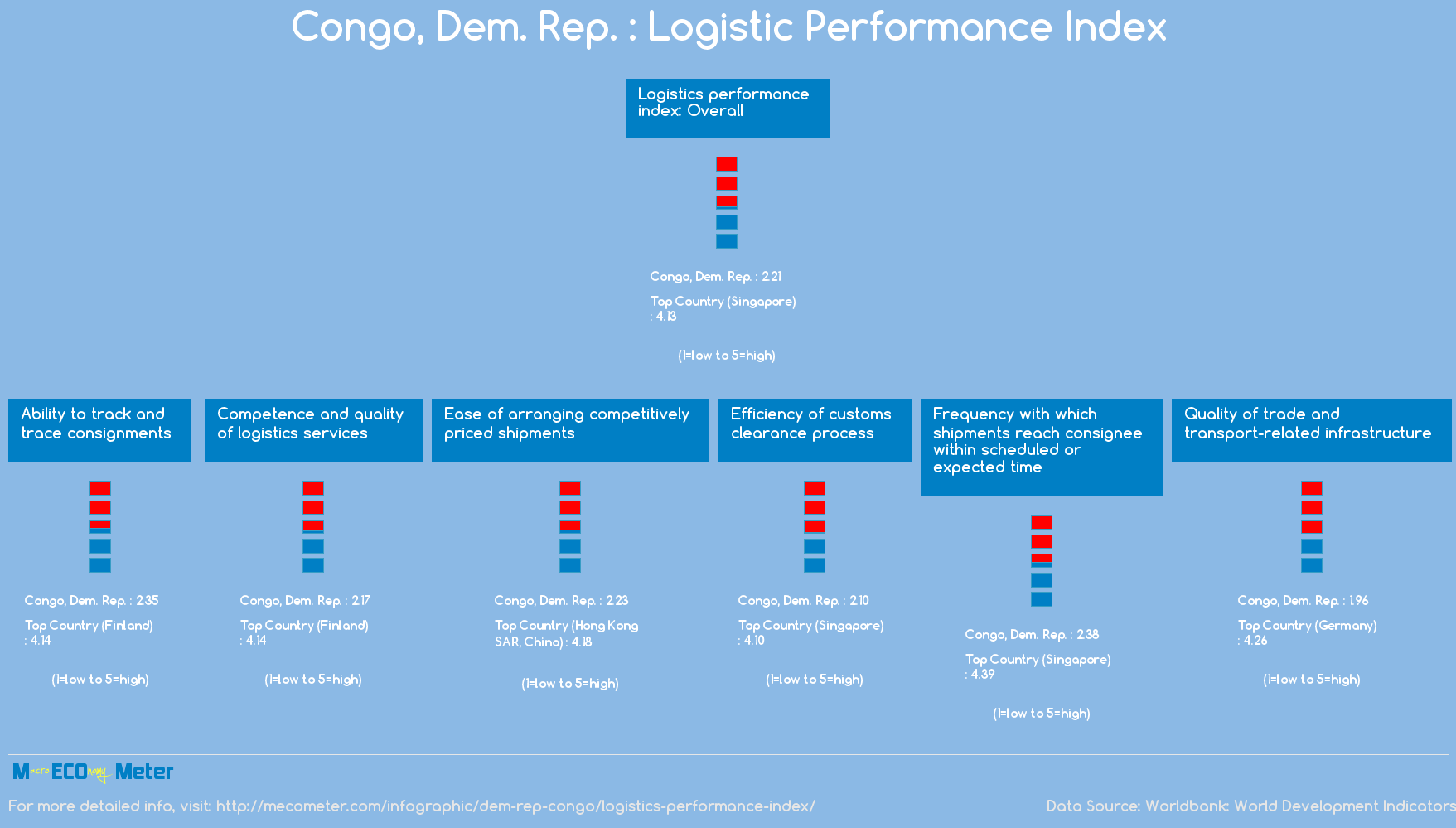 Congo, Dem. Rep. : Logistic Performance Index