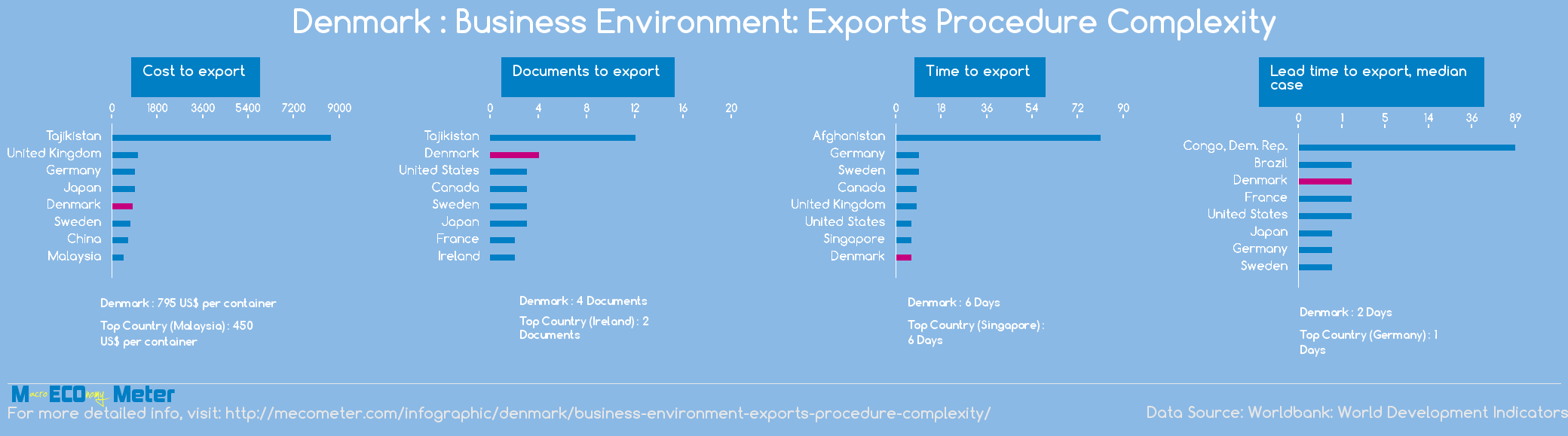 Denmark : Business Environment: Exports Procedure Complexity