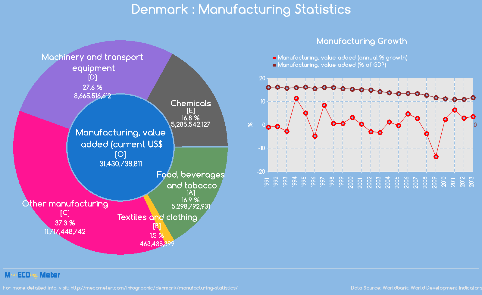 Denmark : Manufacturing Statistics