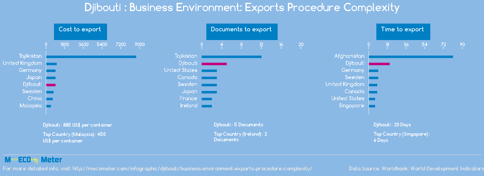 Djibouti : Business Environment: Exports Procedure Complexity