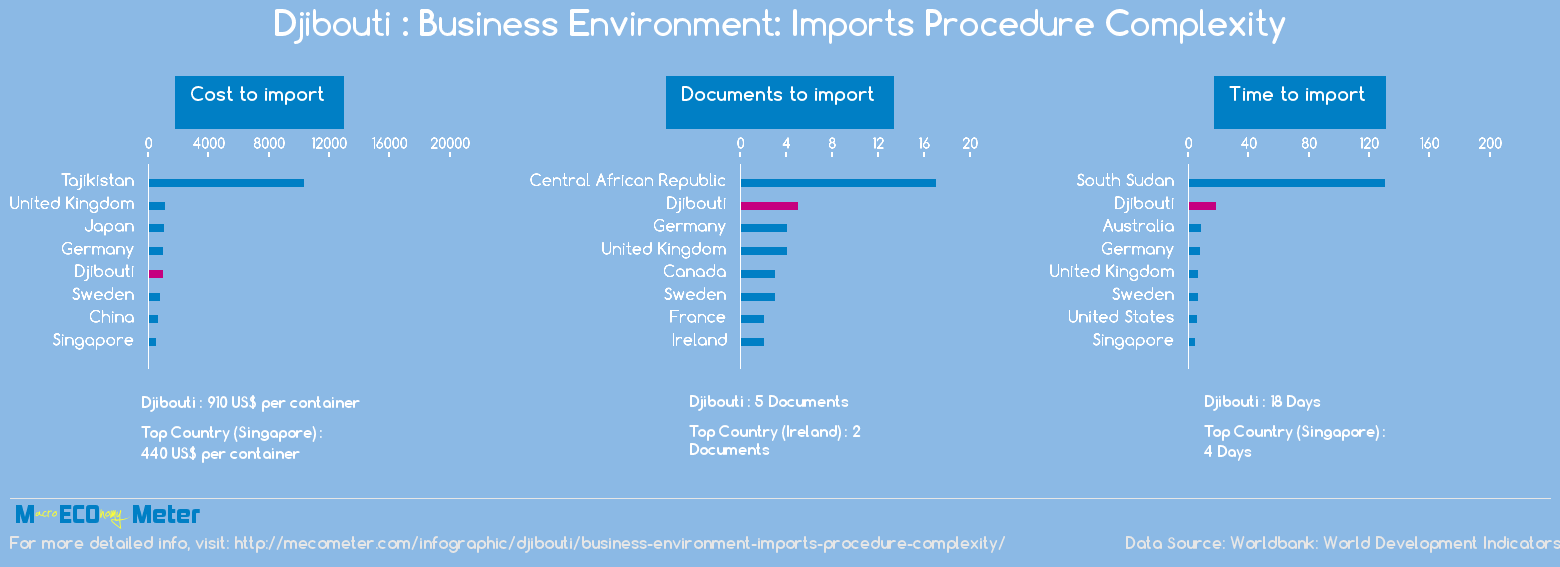 Djibouti : Business Environment: Imports Procedure Complexity