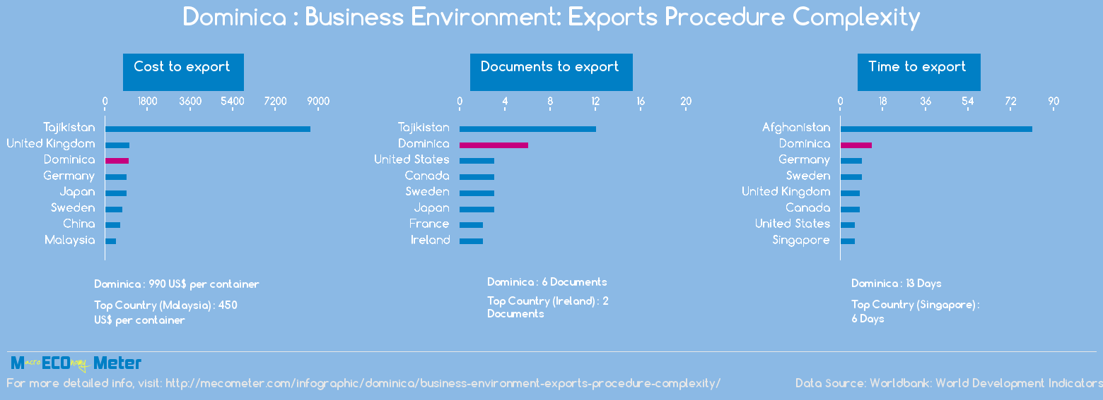 Dominica : Business Environment: Exports Procedure Complexity