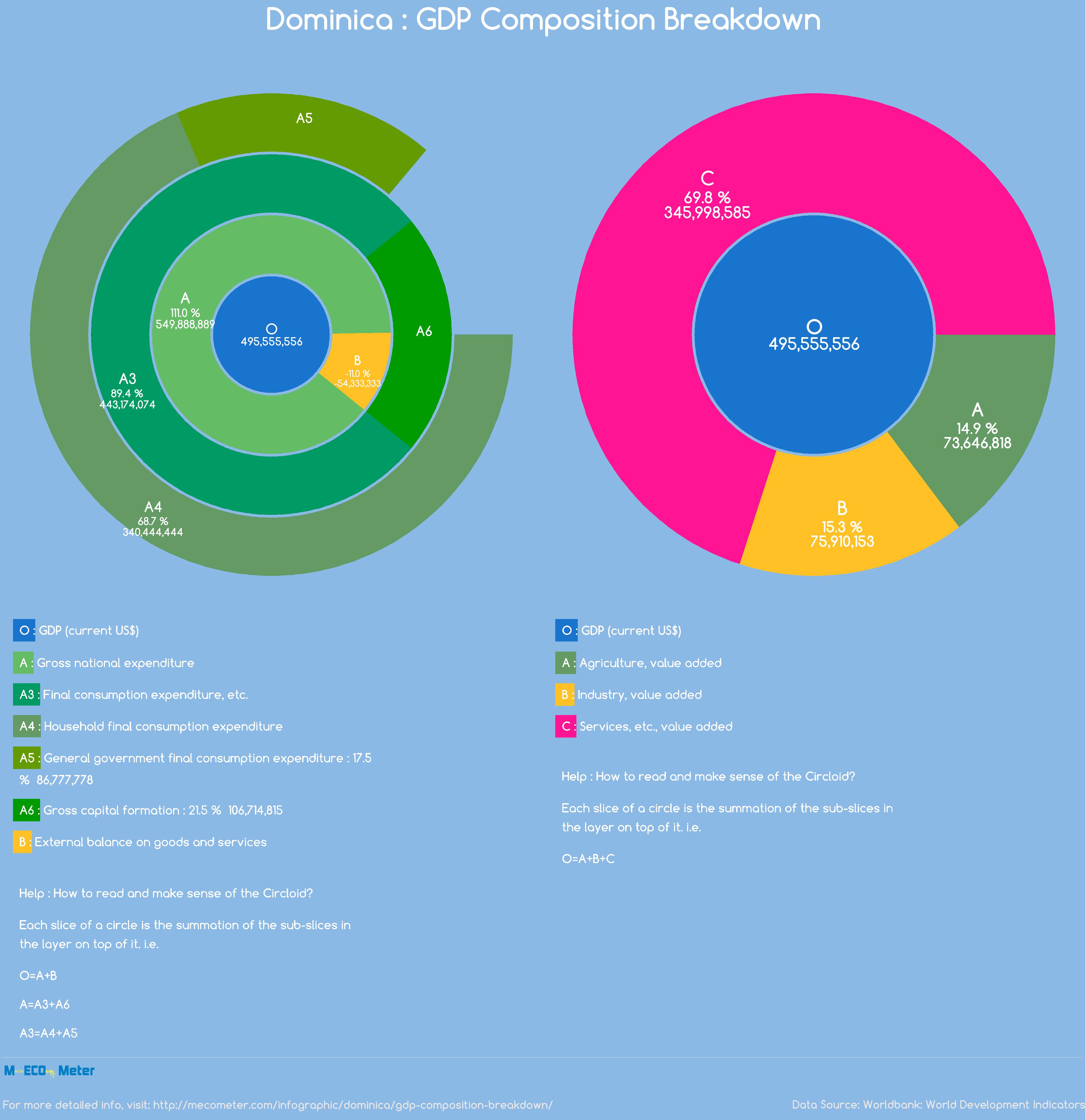 Dominica : GDP Composition Breakdown