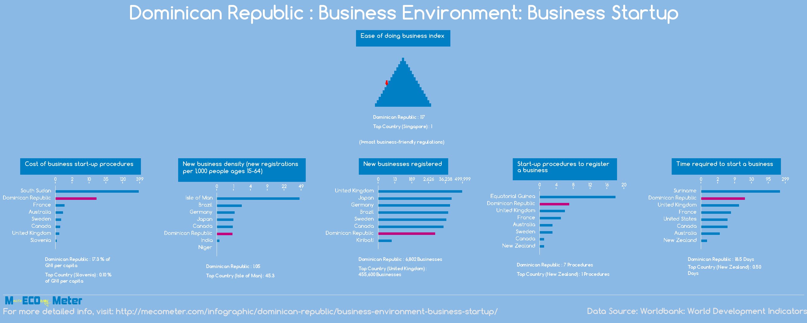 Dominican Republic : Business Environment: Business Startup