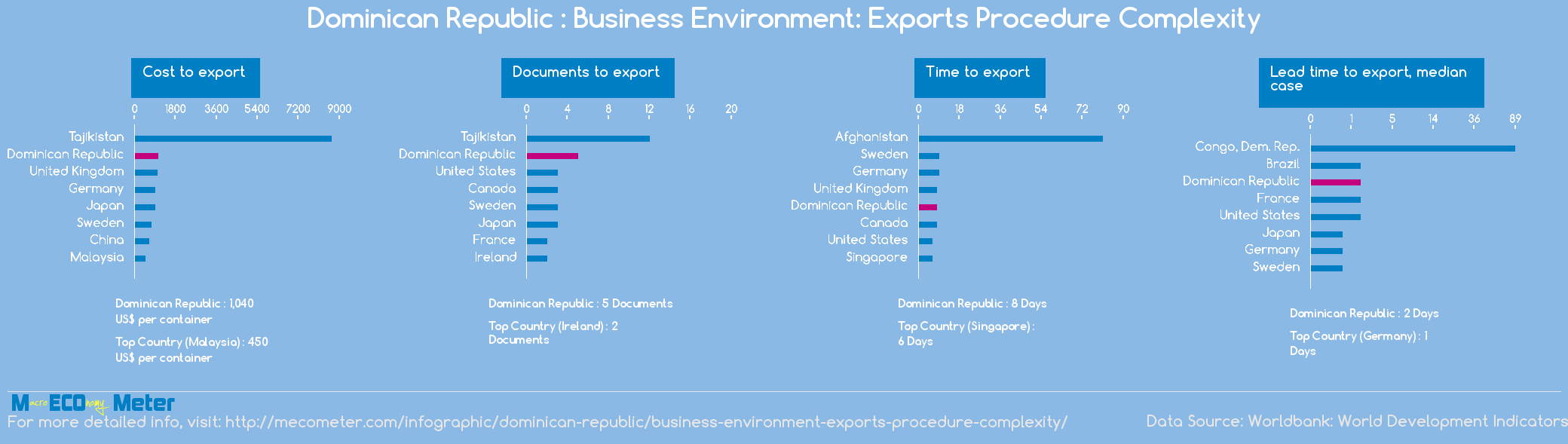 Dominican Republic : Business Environment: Exports Procedure Complexity