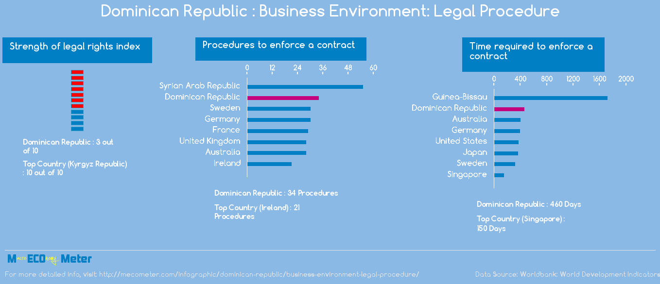 Dominican Republic : Business Environment: Legal Procedure