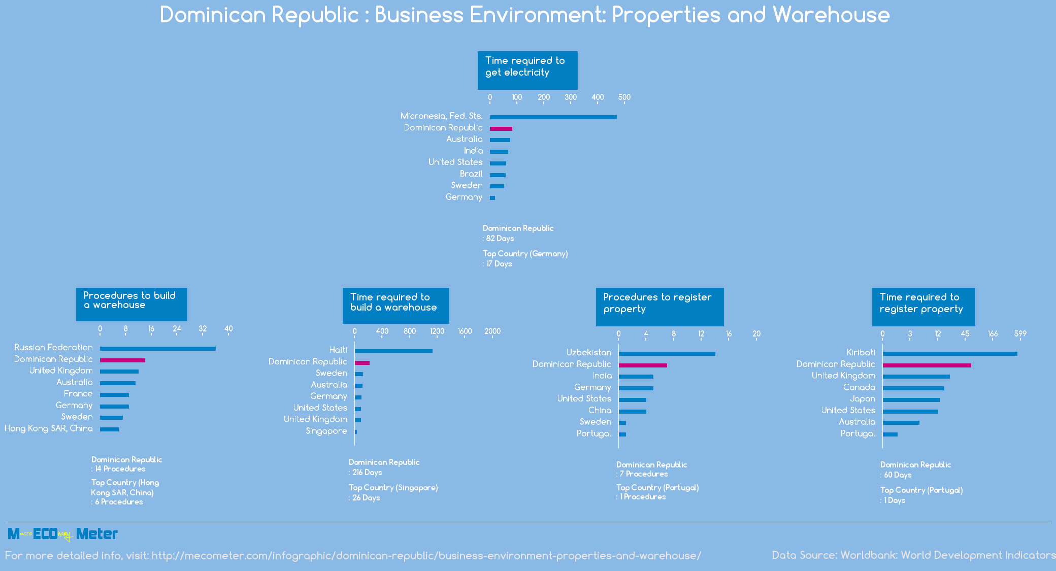 Dominican Republic : Business Environment: Properties and Warehouse
