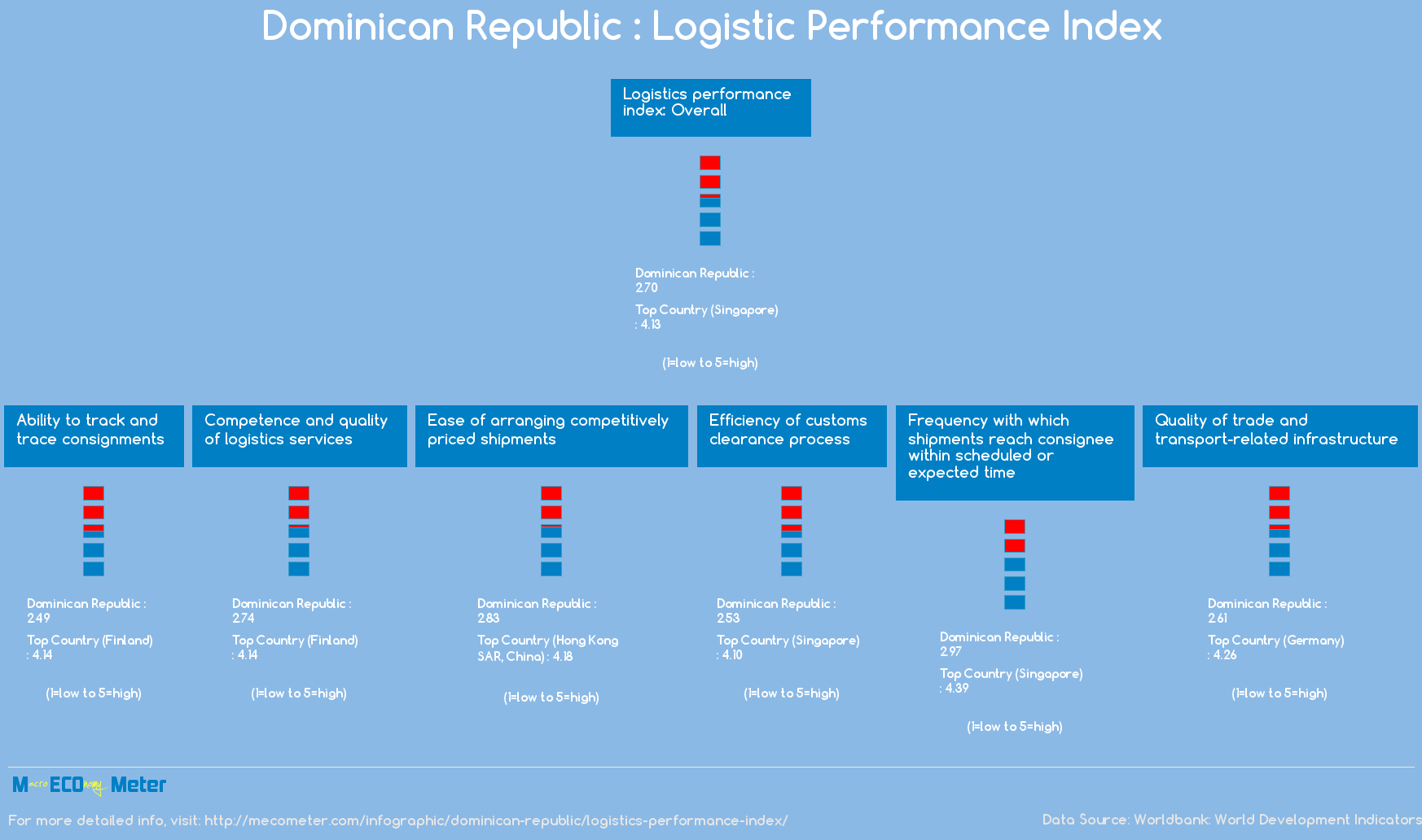 Dominican Republic : Logistic Performance Index