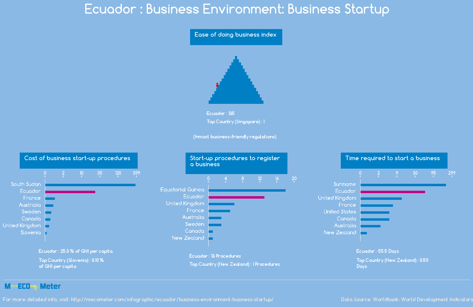 Ecuador : Business Environment: Business Startup