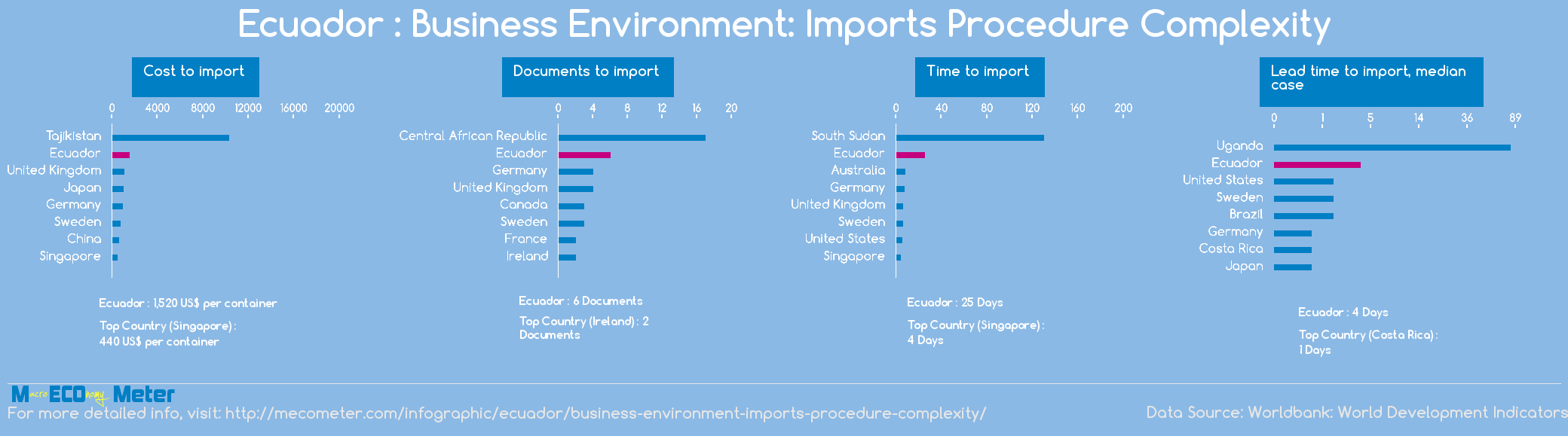 Ecuador : Business Environment: Imports Procedure Complexity