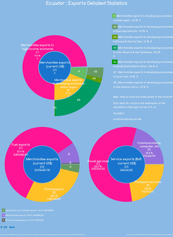 Ecuador : Exports Detailed Statistics