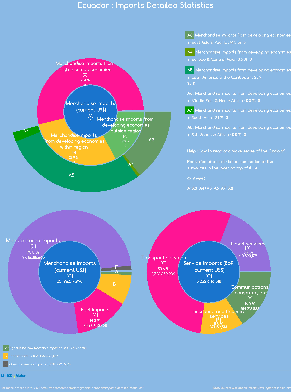 Ecuador : Imports Detailed Statistics