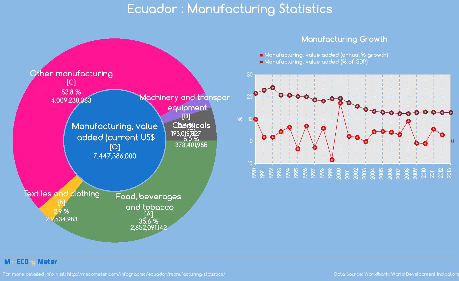 Ecuador : Manufacturing Statistics
