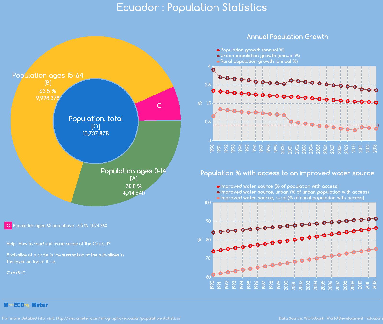 Ecuador : Population Statistics