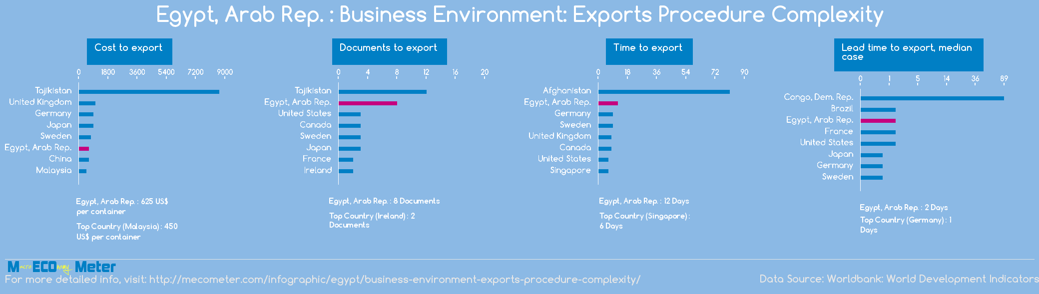 Egypt, Arab Rep. : Business Environment: Exports Procedure Complexity