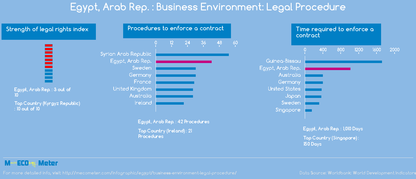 Egypt, Arab Rep. : Business Environment: Legal Procedure