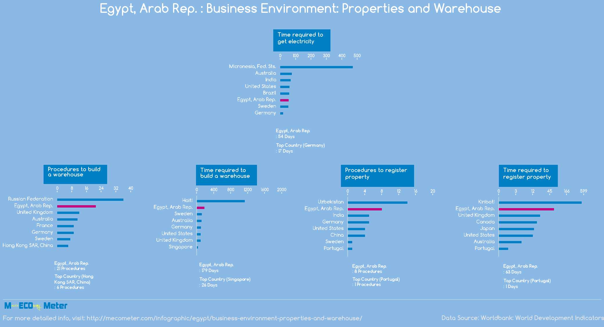 Egypt, Arab Rep. : Business Environment: Properties and Warehouse