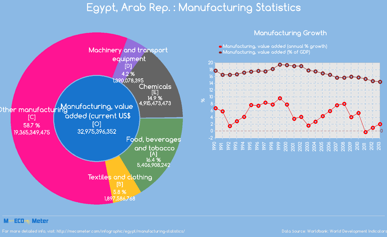 Egypt, Arab Rep. : Manufacturing Statistics