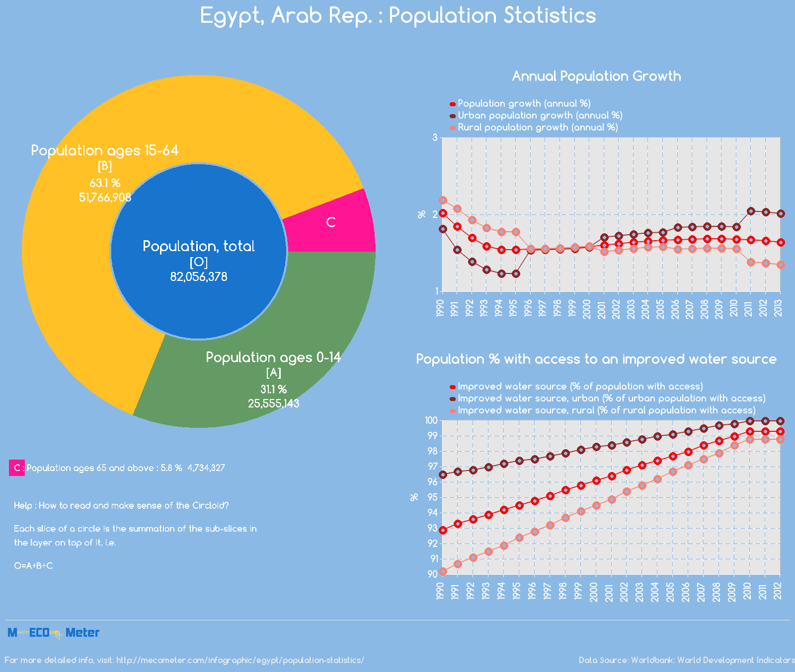 Egypt, Arab Rep. : Population Statistics