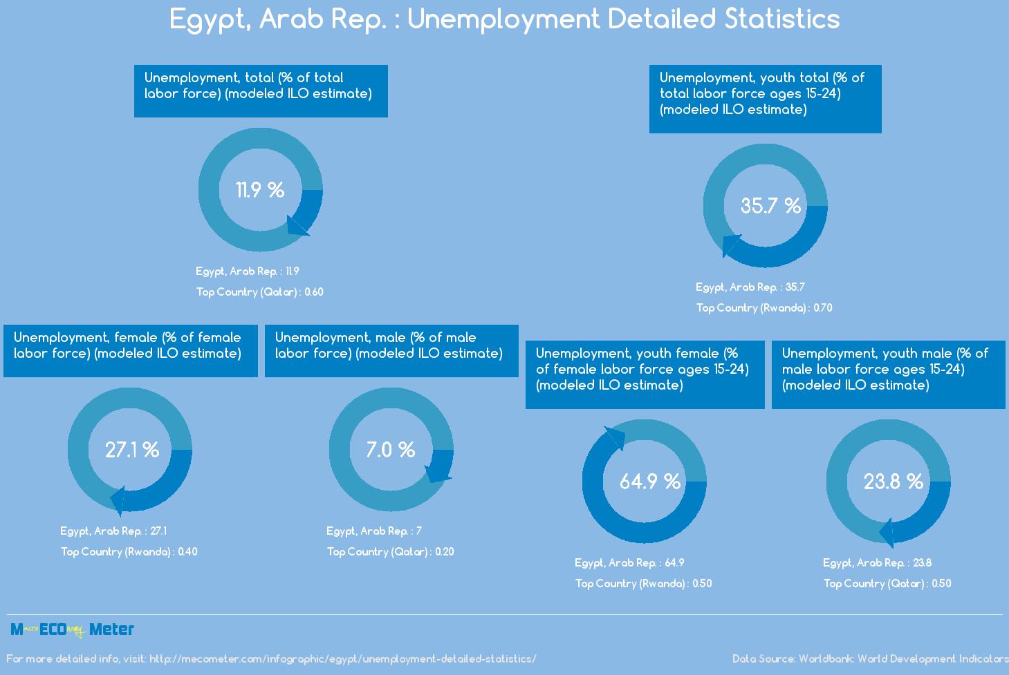 Egypt, Arab Rep. : Unemployment Detailed Statistics