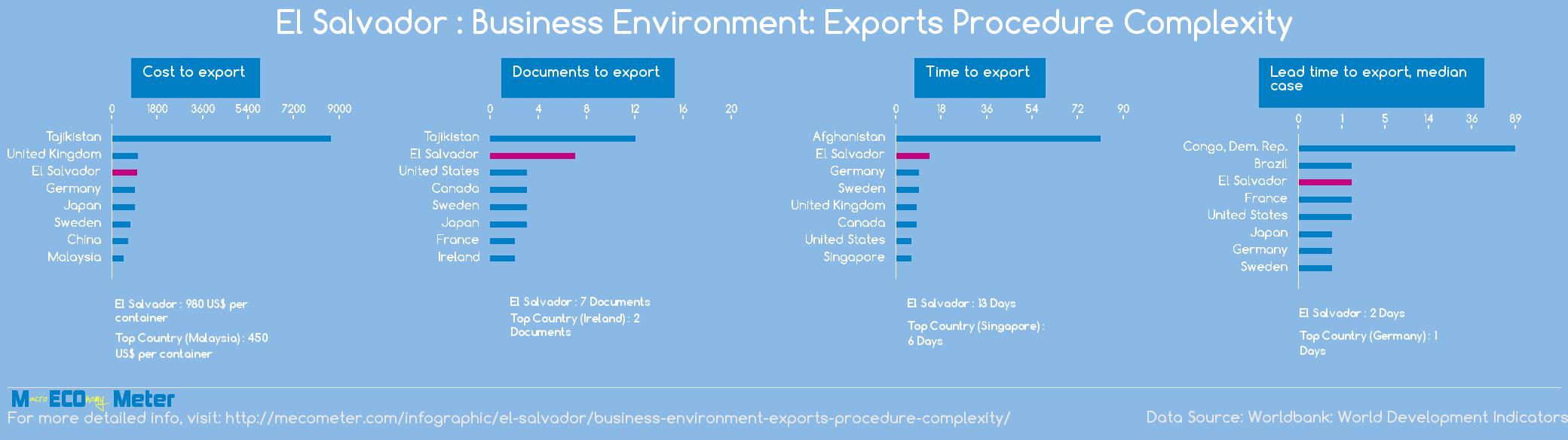 El Salvador : Business Environment: Exports Procedure Complexity
