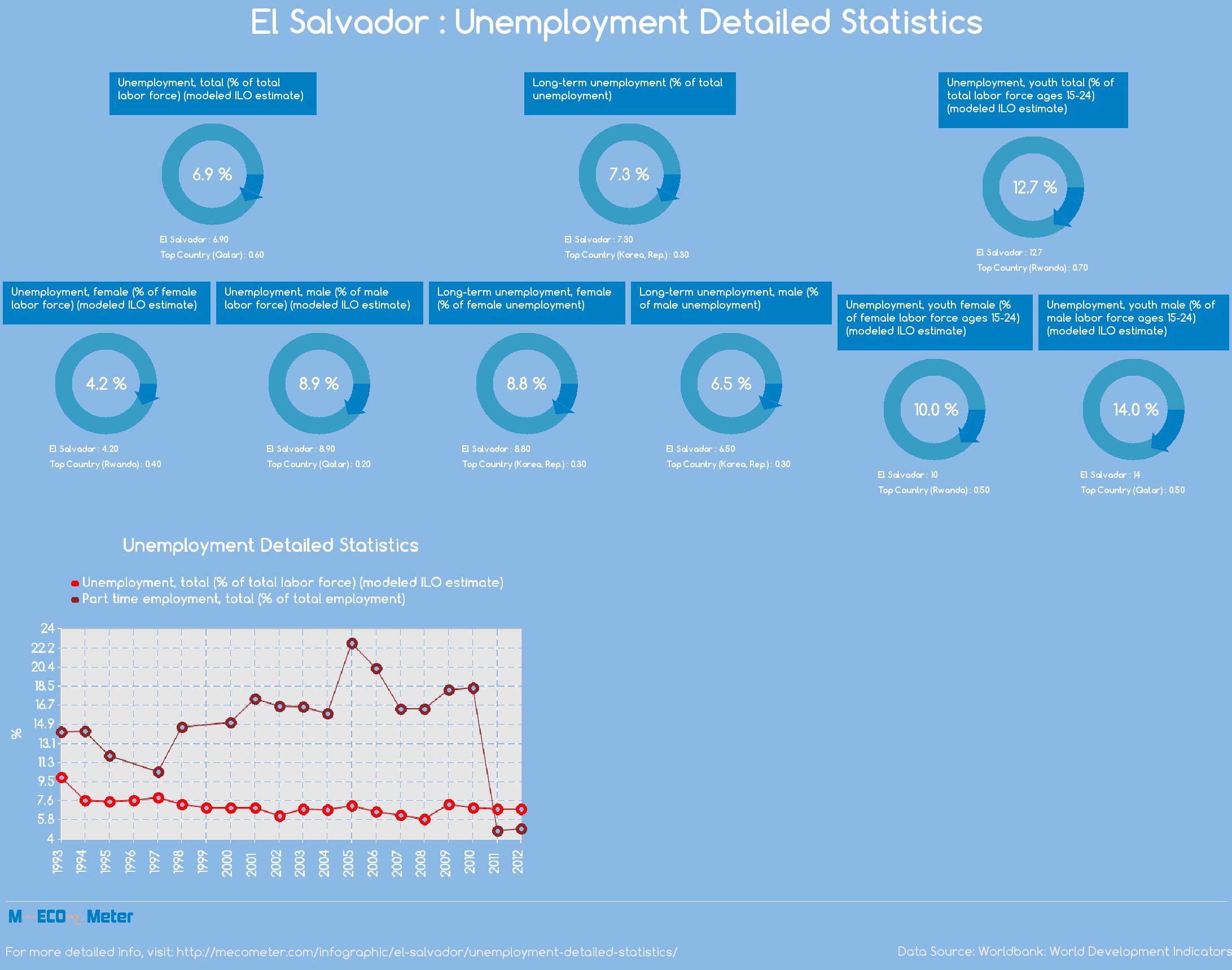 El Salvador : Unemployment Detailed Statistics
