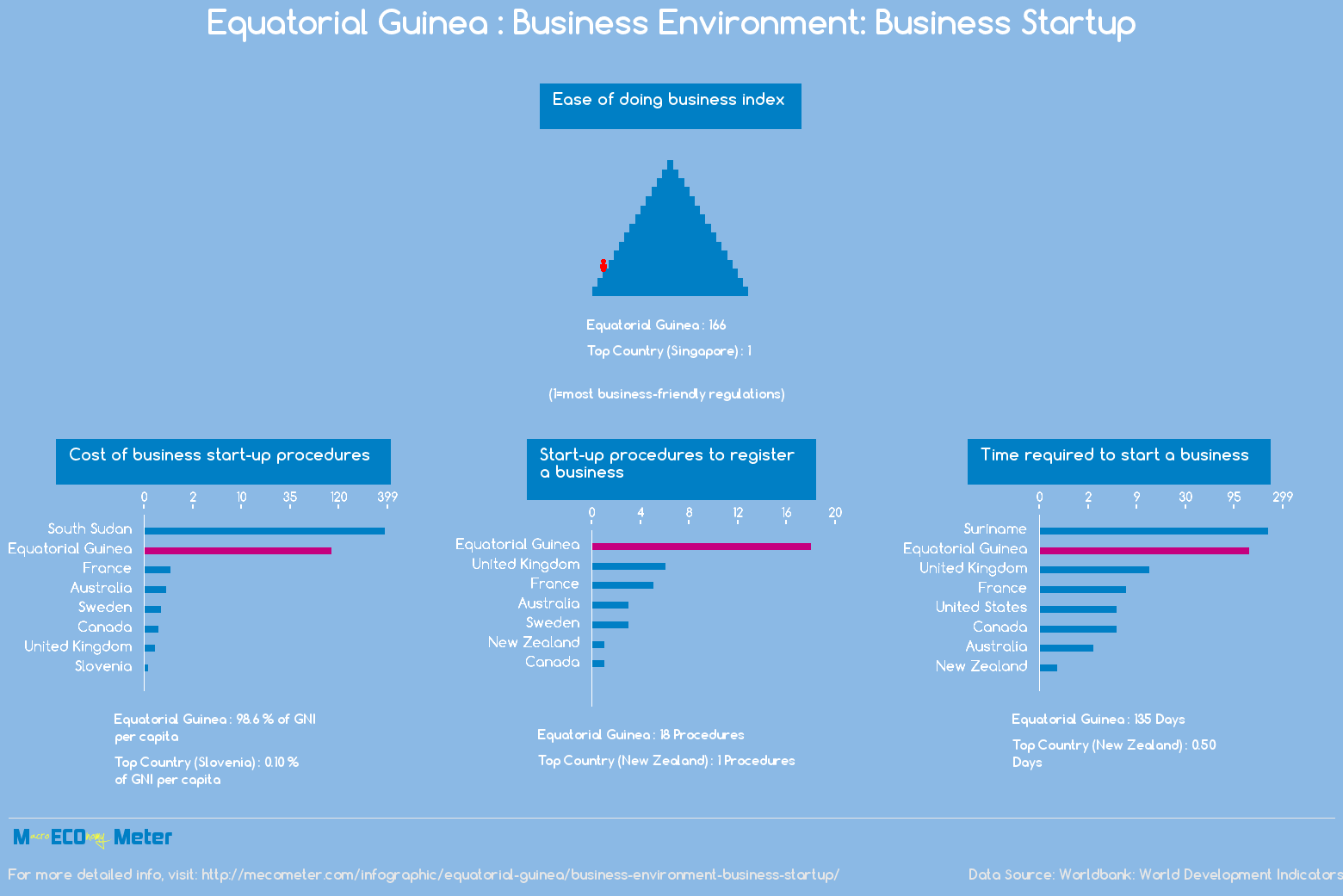 Equatorial Guinea : Business Environment: Business Startup